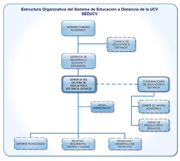 Estructura Organizativa del SEDUCV